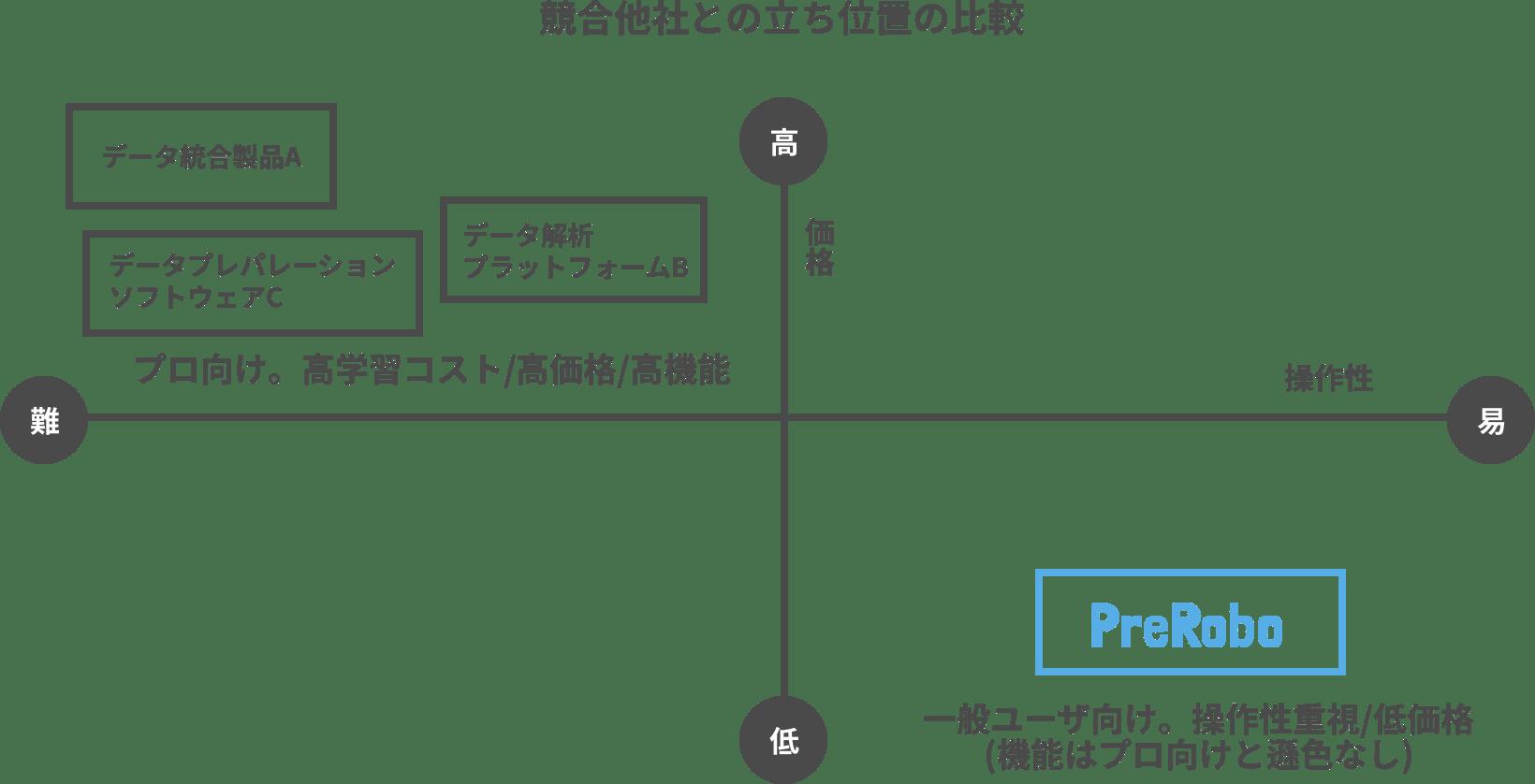 PreRoboのポジショニング